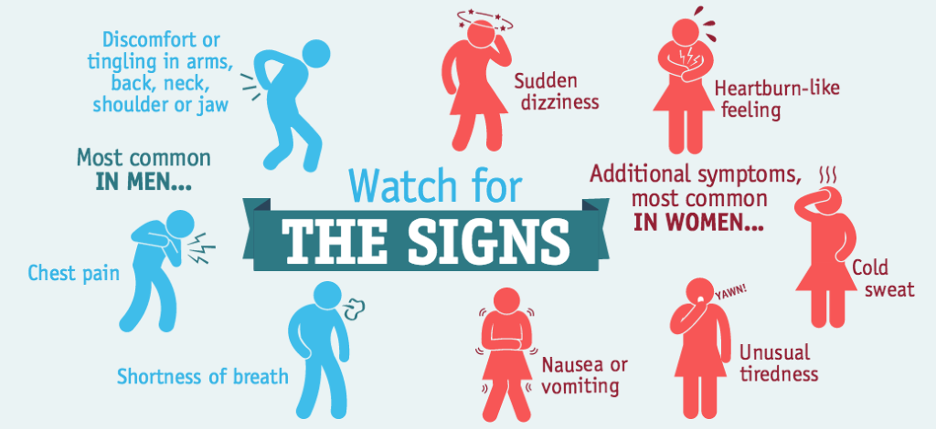 Most common heart attack signs in men and women | Heart Sisters
